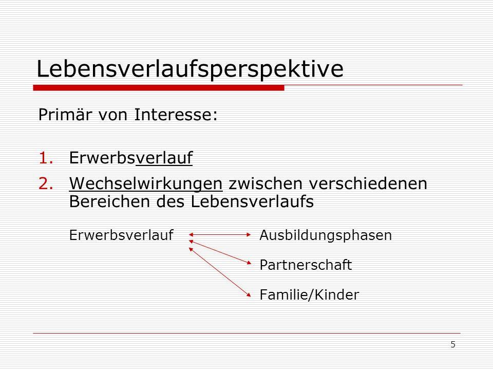 5 Lebensverlaufsperspektive Primär von Interesse: 1.Erwerbsverlauf 2.Wechselwirkungen zwischen verschiedenen Bereichen des Lebensverlaufs Erwerbsverla