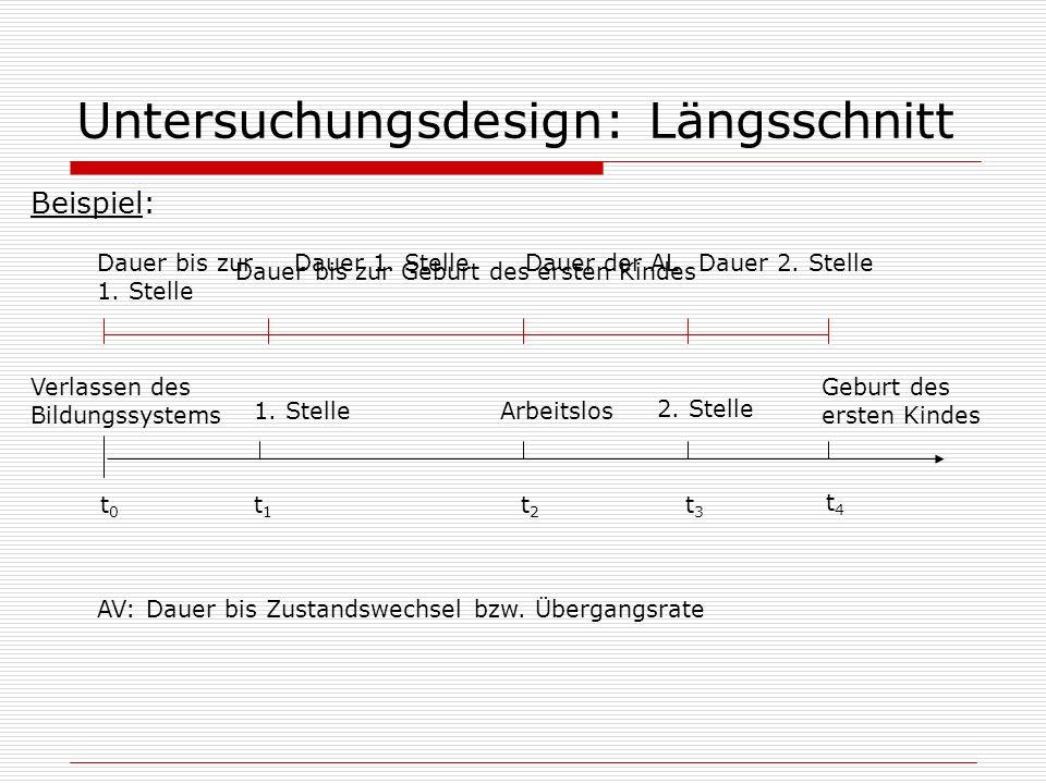 Untersuchungsdesign: Längsschnitt Beispiel: Verlassen des Bildungssystems 1. Stelle Geburt des ersten Kindes Arbeitslos t0t0 t3t3 t2t2 t1t1 2. Stelle