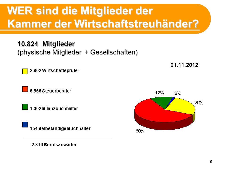9 01.11.2012 WER sind die Mitglieder der Kammer der Wirtschaftstreuhänder? 10.824 Mitglieder (physische Mitglieder + Gesellschaften) 2.802 Wirtschafts