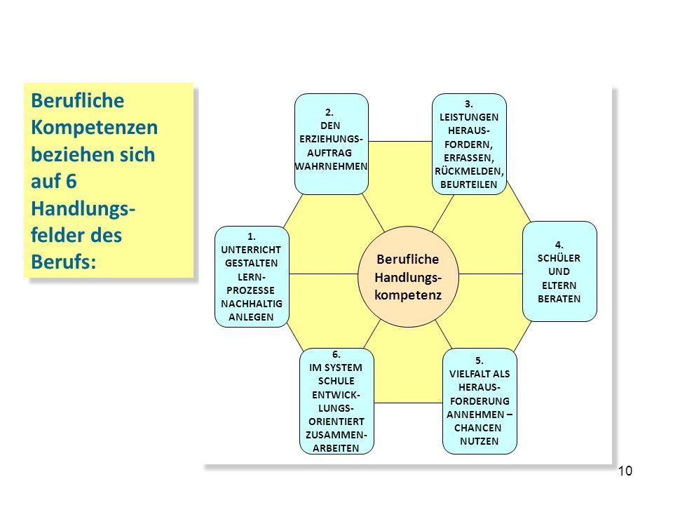 10 2. … das Kerncurriculum Berufliche Kompetenzen beziehen sich auf 6 Handlungs- felder des Berufs: Berufliche Handlungs- kompetenz 2. DEN ERZIEHUNGS-