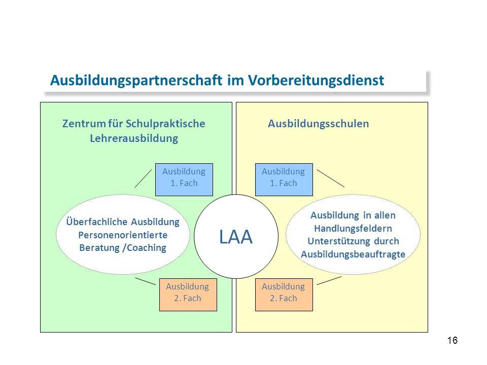 16 …die Details Ausbildungspartnerschaft im Vorbereitungsdienst Zentrum für Schulpraktische Lehrerausbildung LAA Ausbildungsschulen Überfachliche Ausb