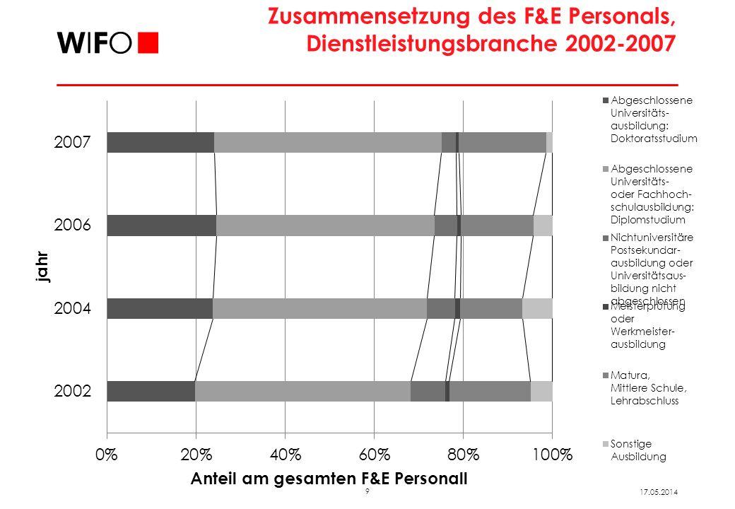 9 17.05.2014 Zusammensetzung des F&E Personals, Dienstleistungsbranche 2002-2007