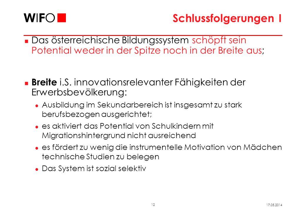 12 17.05.2014 Schlussfolgerungen I Das österreichische Bildungssystem schöpft sein Potential weder in der Spitze noch in der Breite aus; Breite i.S. i