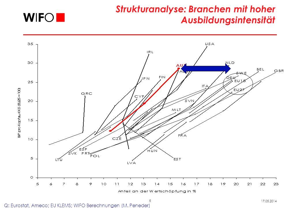 5 17.05.2014 Strukturanalyse: Branchen mit hoher Ausbildungsintensität Q: Eurostat, Ameco; EU KLEMS; WIFO Berechnungen (M.