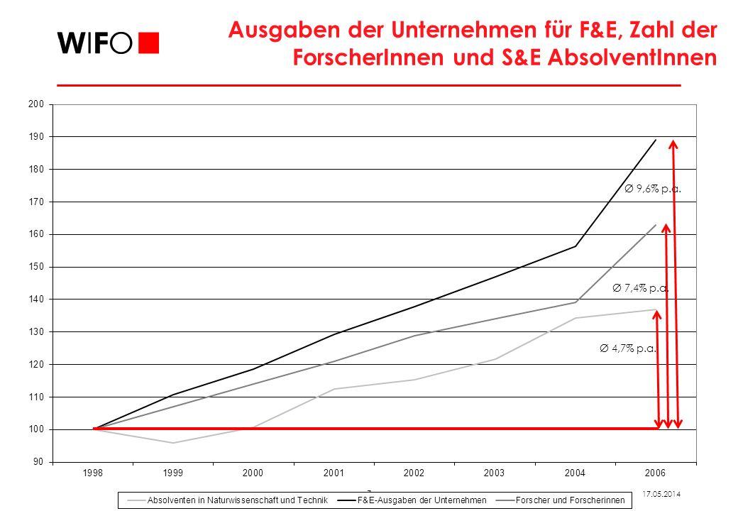 7 17.05.2014 Ausgaben der Unternehmen für F&E, Zahl der ForscherInnen und S&E AbsolventInnen