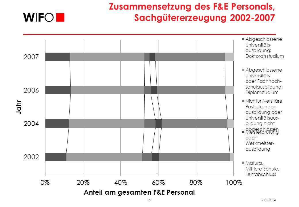 8 17.05.2014 Zusammensetzung des F&E Personals, Sachgütererzeugung 2002-2007