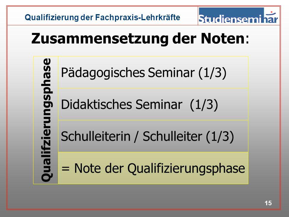 Qualifizierung der Fachpraxis-Lehrkräfte 14 Note der Qualifizierungs- phase Note der Prüfung 50% Bestandteile der Prüfung