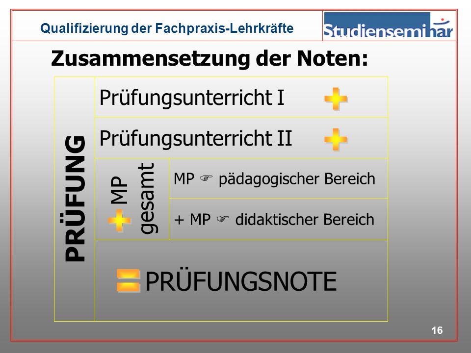 Qualifizierung der Fachpraxis-Lehrkräfte 15 Zusammensetzung der Noten: Qualifzierungsphase Pädagogisches Seminar (1/3) Didaktisches Seminar (1/3) Schu