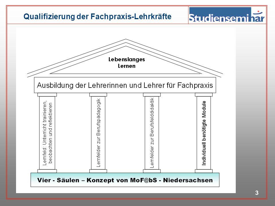 Qualifizierung der Fachpraxis-Lehrkräfte 2 Organisatorische Rahmenbedingungen der Ausbildung der Lehrerinnen und Lehrer für Fachpraxis in Niedersachse