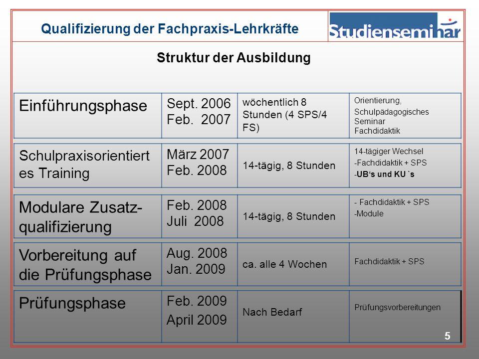 4 2 ½ Jahre (bei Nichtbestehen der Prüfung 6 Monate Verlängerung) Qualifizierungsphase Qualifizierungsphase