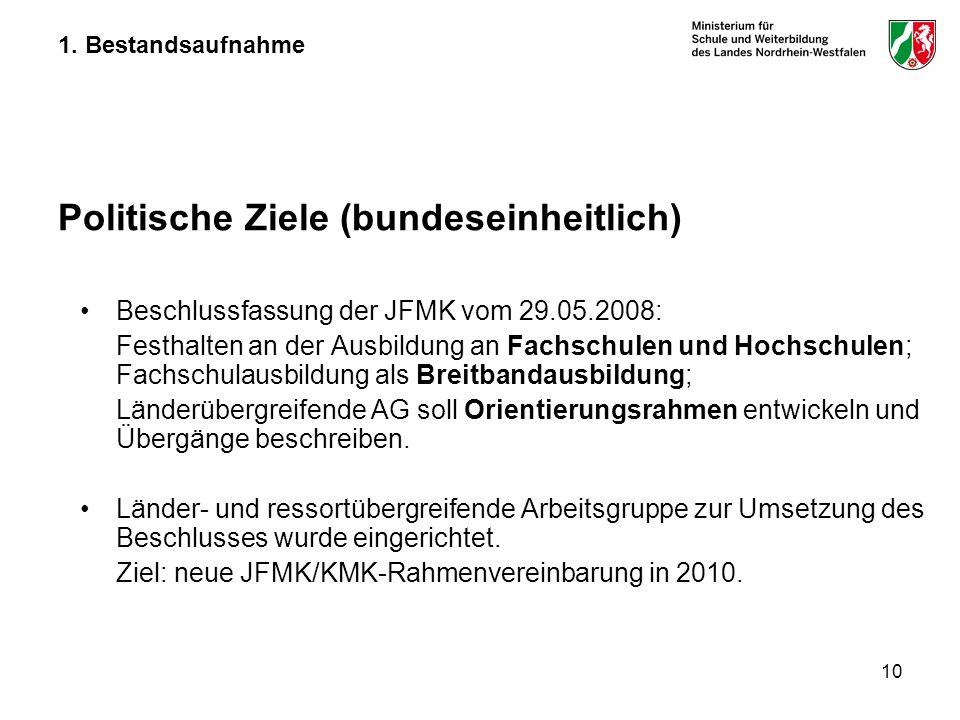 10 1. Bestandsaufnahme Politische Ziele (bundeseinheitlich) Beschlussfassung der JFMK vom 29.05.2008: Festhalten an der Ausbildung an Fachschulen und