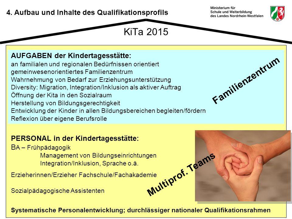 19 KiTa 2015 AUFGABEN der Kindertagesstätte: an familialen und regionalen Bedürfnissen orientiert gemeinwesenorientiertes Familienzentrum Wahrnehmung