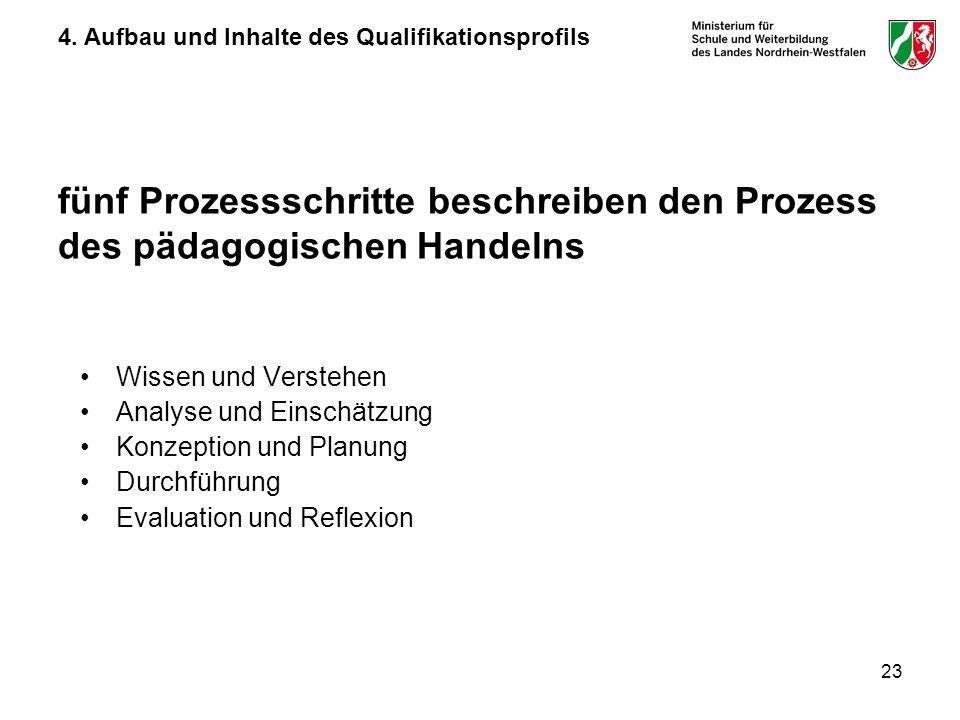 23 fünf Prozessschritte beschreiben den Prozess des pädagogischen Handelns Wissen und Verstehen Analyse und Einschätzung Konzeption und Planung Durchführung Evaluation und Reflexion 4.