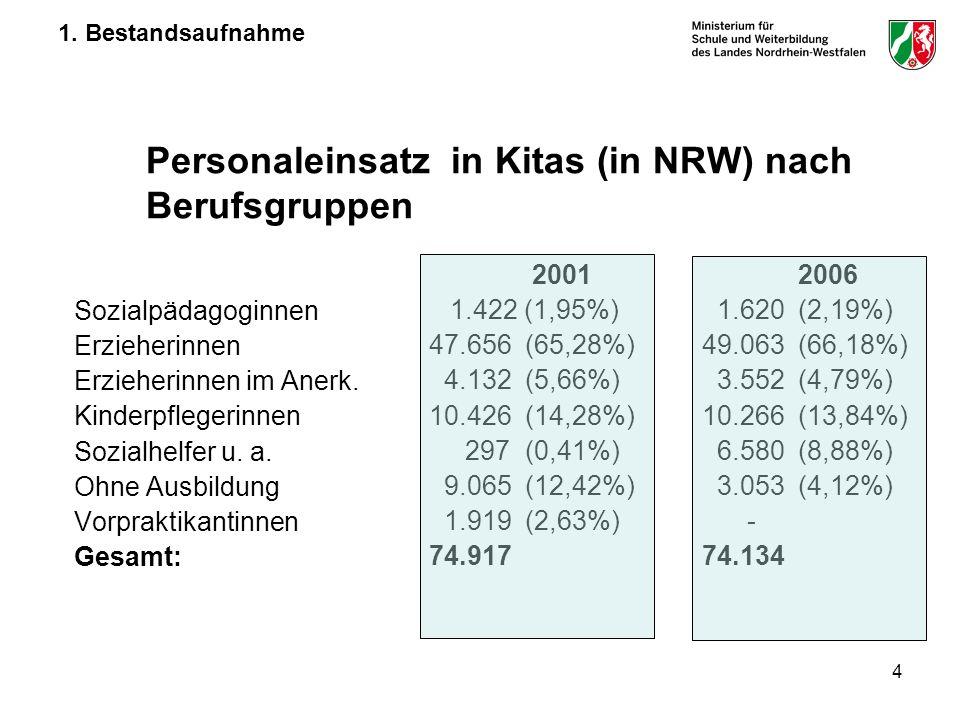 4 1. Bestandsaufnahme Personaleinsatz in Kitas (in NRW) nach Berufsgruppen Sozialpädagoginnen Erzieherinnen Erzieherinnen im Anerk. Kinderpflegerinnen