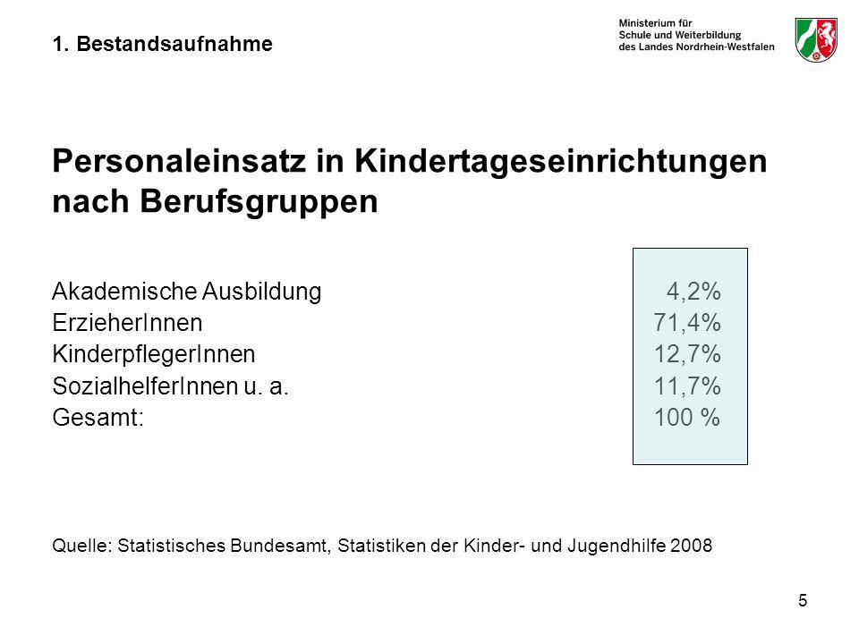 5 1. Bestandsaufnahme Personaleinsatz in Kindertageseinrichtungen nach Berufsgruppen Akademische Ausbildung 4,2% ErzieherInnen 71,4% KinderpflegerInne