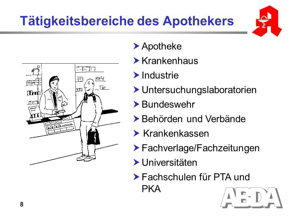 8 Tätigkeitsbereiche des Apothekers Apotheke Krankenhaus Industrie Untersuchungslaboratorien Bundeswehr Behörden und Verbände Krankenkassen Fachverlage/Fachzeitungen Universitäten Fachschulen für PTA und PKA