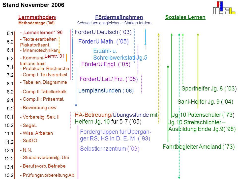 5.1 5.2 6.1 6.2 7.1 7.2 8.1 8.2 9.1 9.2 10.1 10.2 11.1 11.2 12.1 12.2 13.1 13.2 Jg.10 Patenschüler (´73) Lernmethoden / Fördermaßnahmen Soziales Lerne