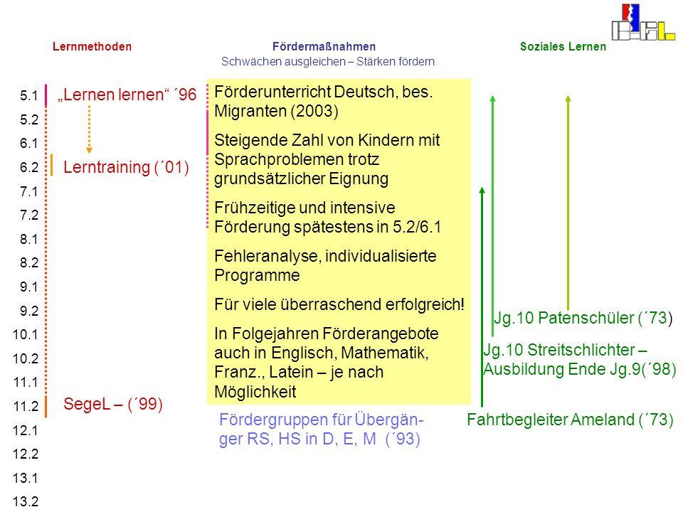 5.1 5.2 6.1 6.2 7.1 7.2 8.1 8.2 9.1 9.2 10.1 10.2 11.1 11.2 12.1 12.2 13.1 13.2 Jg.10 Patenschüler (´73) Lernmethoden Fördermaßnahmen Soziales Lernen
