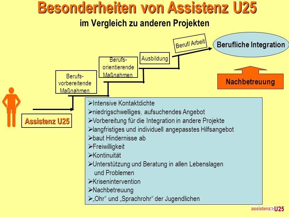 Besonderheiten von Assistenz U25 Besonderheiten von Assistenz U25 im Vergleich zu anderen Projekten Intensive Kontaktdichte niedrigschwelliges, aufsuc
