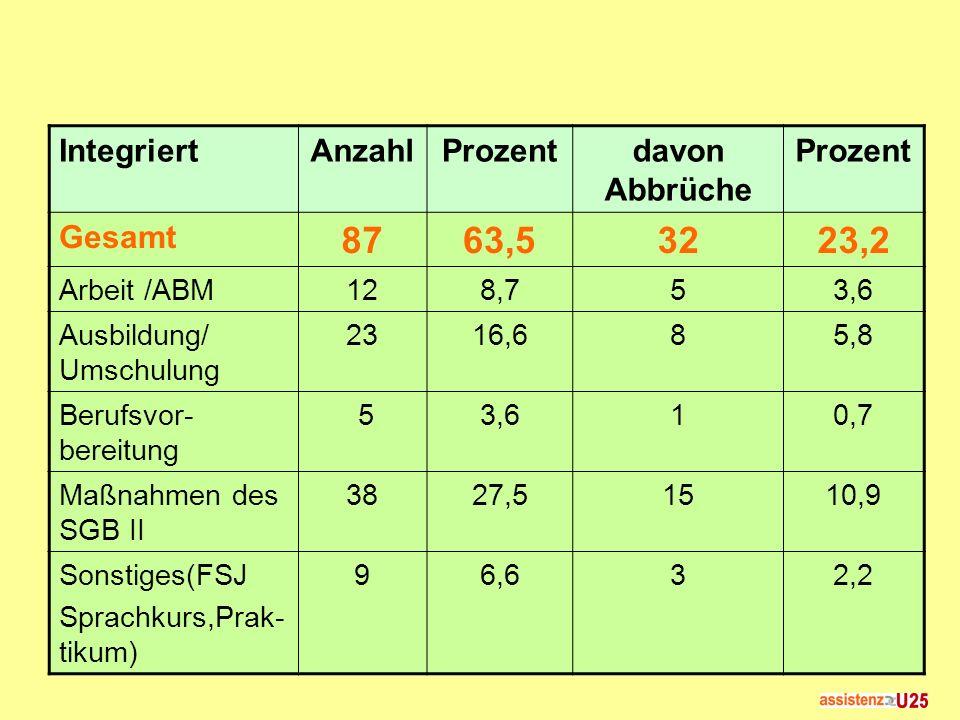 IntegriertAnzahlProzentdavon Abbrüche Prozent Gesamt 8763,53223,2 Arbeit /ABM128,753,6 Ausbildung/ Umschulung 2316,685,8 Berufsvor- bereitung 53,610,7