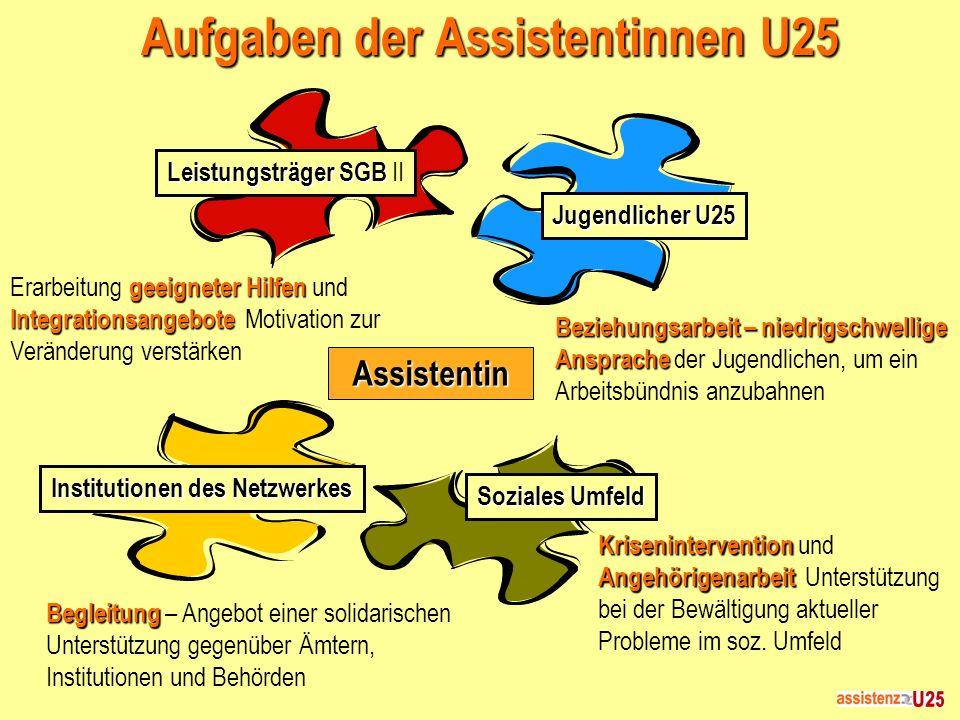 Aufgaben der Assistentinnen U25 Assistentin Leistungsträger SGB Leistungsträger SGB II Jugendlicher U25 Institutionen des Netzwerkes Soziales Umfeld K