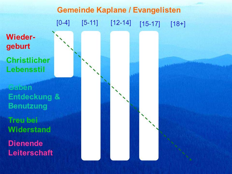 [0-4][5-11][12-14] [15-17][18+] Christlicher Lebensstil Gaben Entdeckung & Benutzung Dienende Leiterschaft Gemeinde Kaplane / Evangelisten Wieder- geb