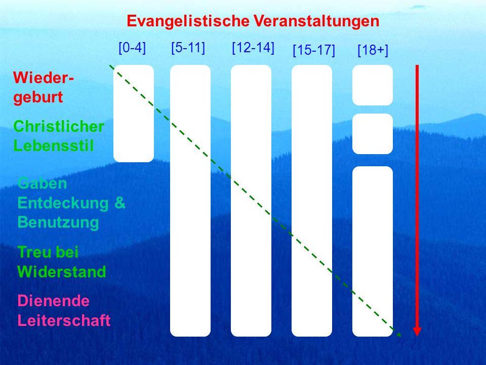 [0-4][5-11][12-14] [15-17][18+] Christlicher Lebensstil Gaben Entdeckung & Benutzung Dienende Leiterschaft Evangelistische Veranstaltungen Wieder- geburt Treu bei Widerstand