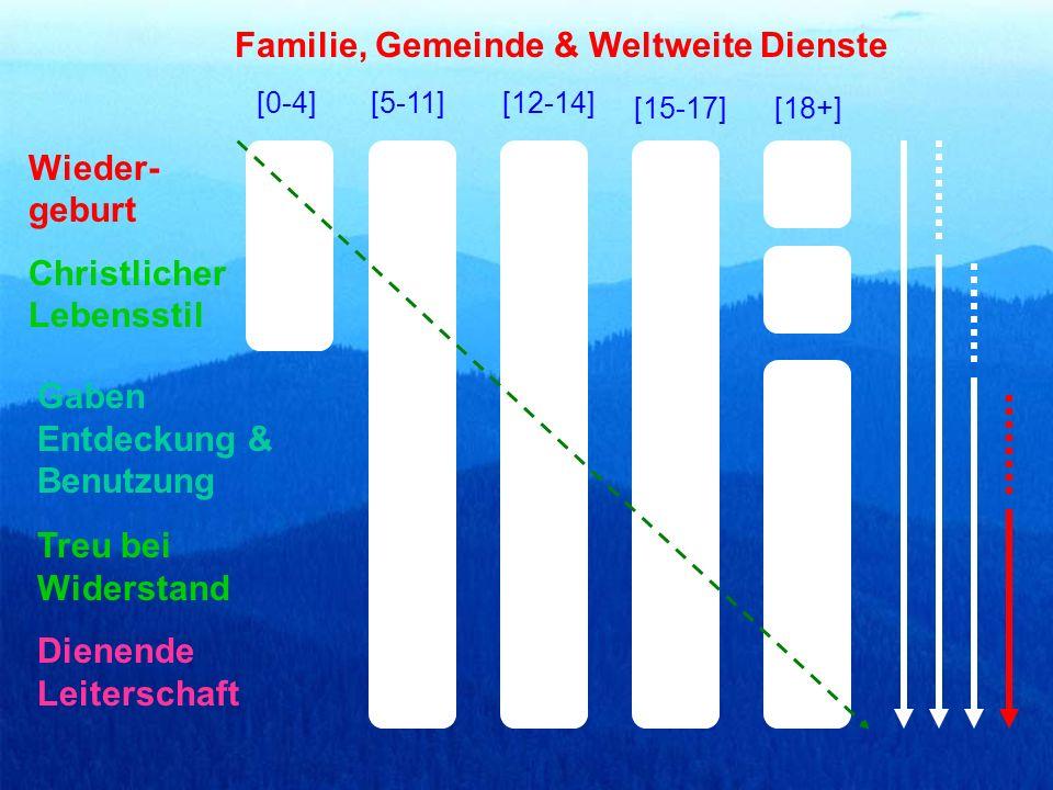 [0-4][5-11][12-14] [15-17][18+] Christlicher Lebensstil Gaben Entdeckung & Benutzung Dienende Leiterschaft Familie, Gemeinde & Weltweite Dienste Wieder- geburt Treu bei Widerstand
