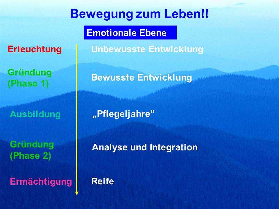 Emotionale Ebene Unbewusste Entwicklung Bewusste Entwicklung Pflegeljahre Analyse und Integration Reife Bewegung zum Leben!! Gründung (Phase 1) Ausbil