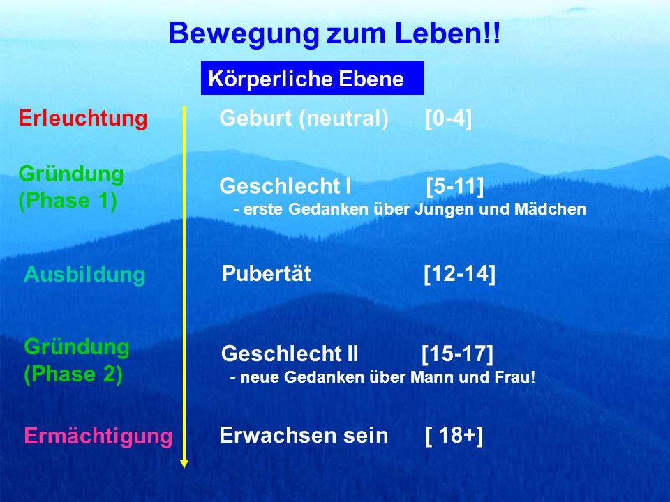 [0-4][5-11][12-14] [15-17][18+] Christlicher Lebensstil Gaben Entdeckung & Benutzung Dienende Leiterschaft Jüngerschaftsplan und Gemeinde Struktur!.