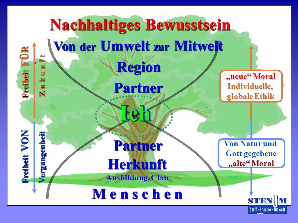PartnerHerkunft Ausbildung, Clan M e n s c h e n Von der Umwelt zur Mitwelt Partner Region neue Moral Individuelle, globale Ethik Von Natur und Gott g