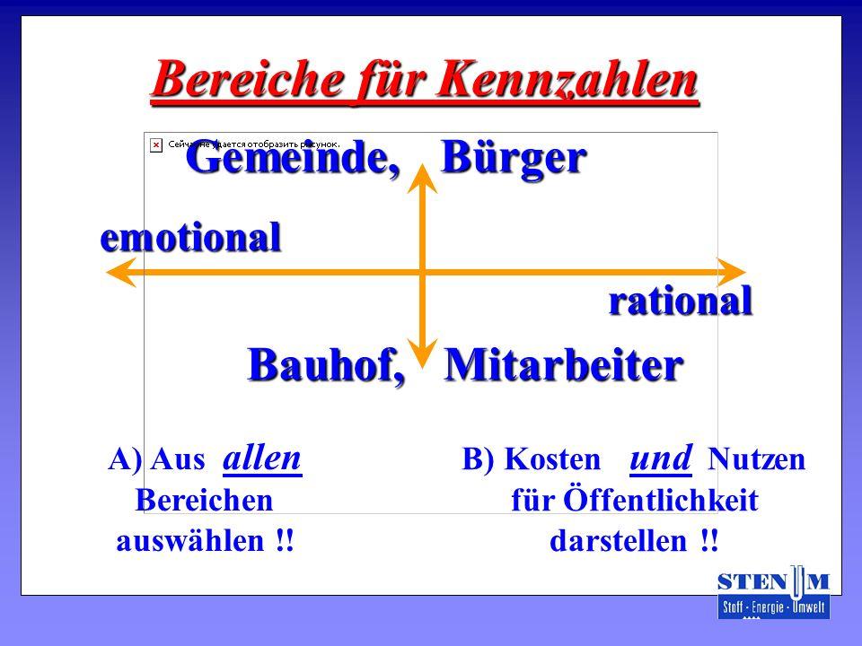 Bereiche für Kennzahlen Gemeinde, Bürger Bauhof, Mitarbeiter emotionalemotional rationalrational A) Aus allen Bereichen auswählen !! B) Kosten und Nut
