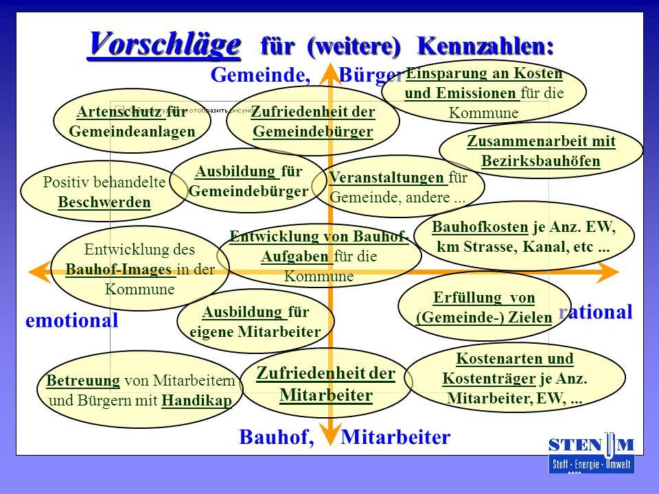 Positiv behandelte Beschwerden Vorschläge für (weitere) Kennzahlen: emotional Gemeinde, Bürger Bauhof, Mitarbeiter rational Ausbildung für eigene Mita