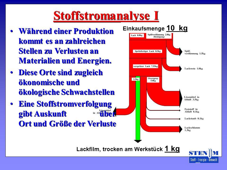 Während einer Produktion kommt es an zahlreichen Stellen zu Verlusten an Materialien und Energien.Während einer Produktion kommt es an zahlreichen Ste