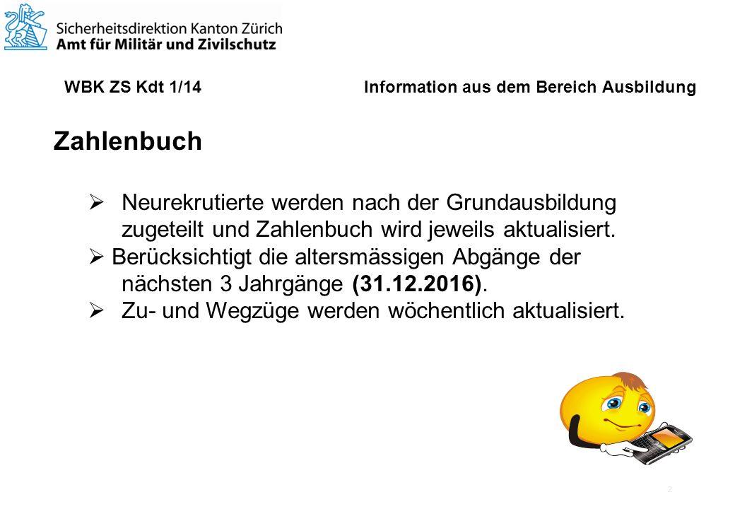 3 WBK ZS Kdt 1/14 Information aus dem Bereich Ausbildung Ausgebildete AdZS 2013 Nachwuchs 2013 / Grundfunktionen Anlw 80 Betreu300 Koch 43 Matw 20 Pi296 Stabsass 62 801 (7.4 % des Sollbestandes)
