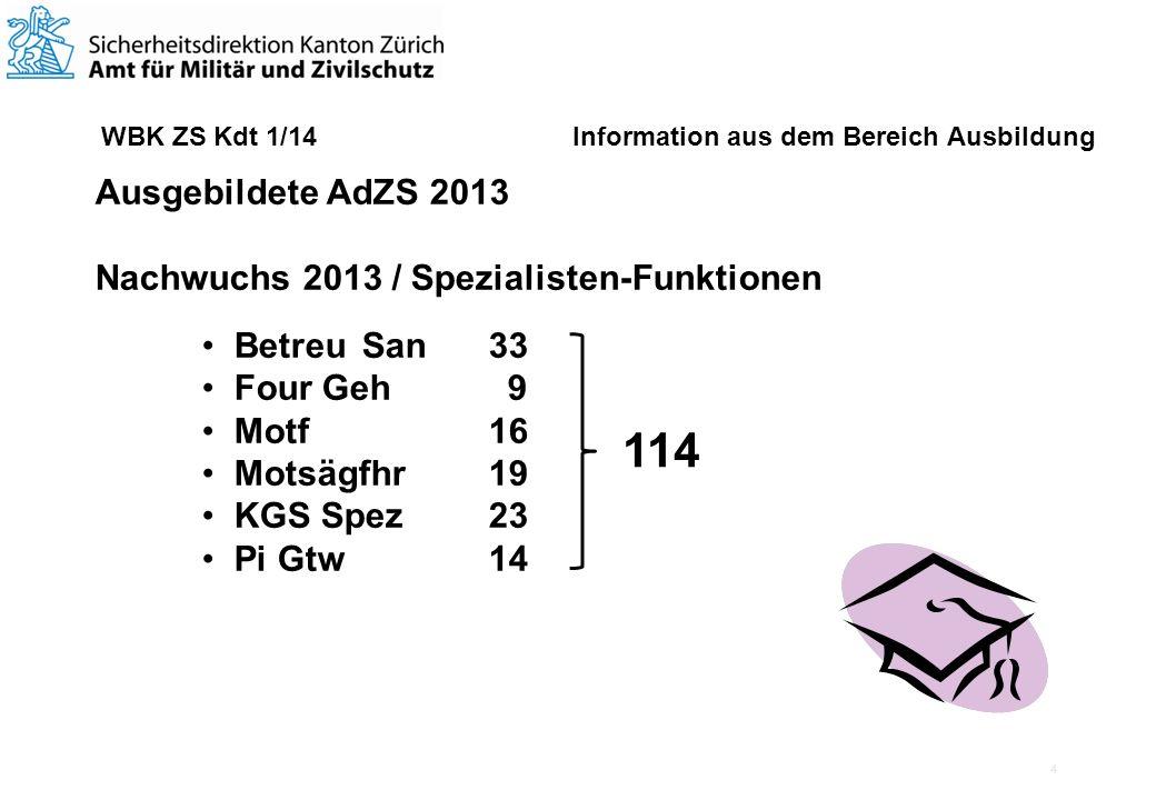 4 WBK ZS Kdt 1/14 Information aus dem Bereich Ausbildung Ausgebildete AdZS 2013 Nachwuchs 2013 / Spezialisten-Funktionen BetreuSan 33 Four Geh 9 Motf 16 Motsägfhr 19 KGS Spez 23 Pi Gtw 14 114
