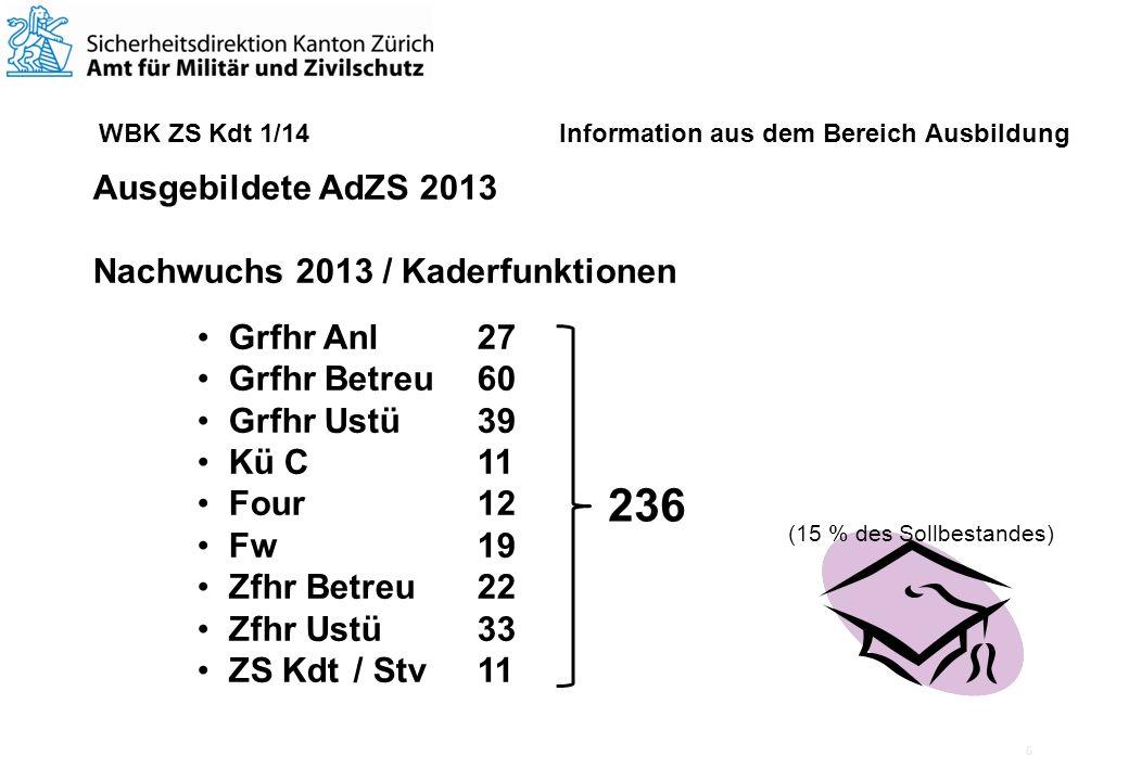 6 WBK ZS Kdt 1/14 Information aus dem Bereich Ausbildung Ausgebildete AdZS 2013 Weiterbildungskurse Materialverantwortliche Grfhr Anl Fw neues Mat C Tm 471 Teilnehmertage Ausb C ZSO Ei L ZSO Ei L Front ZS Kdt