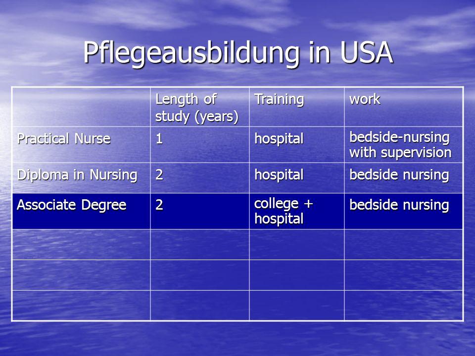 Pflegeausbildung in USA Length of study (years) Trainingwork Practical Nurse 1hospital bedside-nursing with supervision Diploma in Nursing 2hospital bedside nursing Associate Degree 2 college + hospital bedside nursing