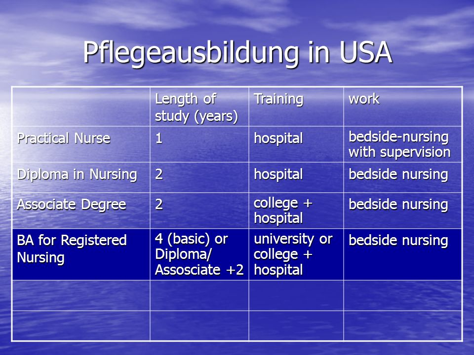 Pflegeausbildung in USA Length of study (years) Trainingwork Practical Nurse 1hospital bedside-nursing with supervision Diploma in Nursing 2hospital b