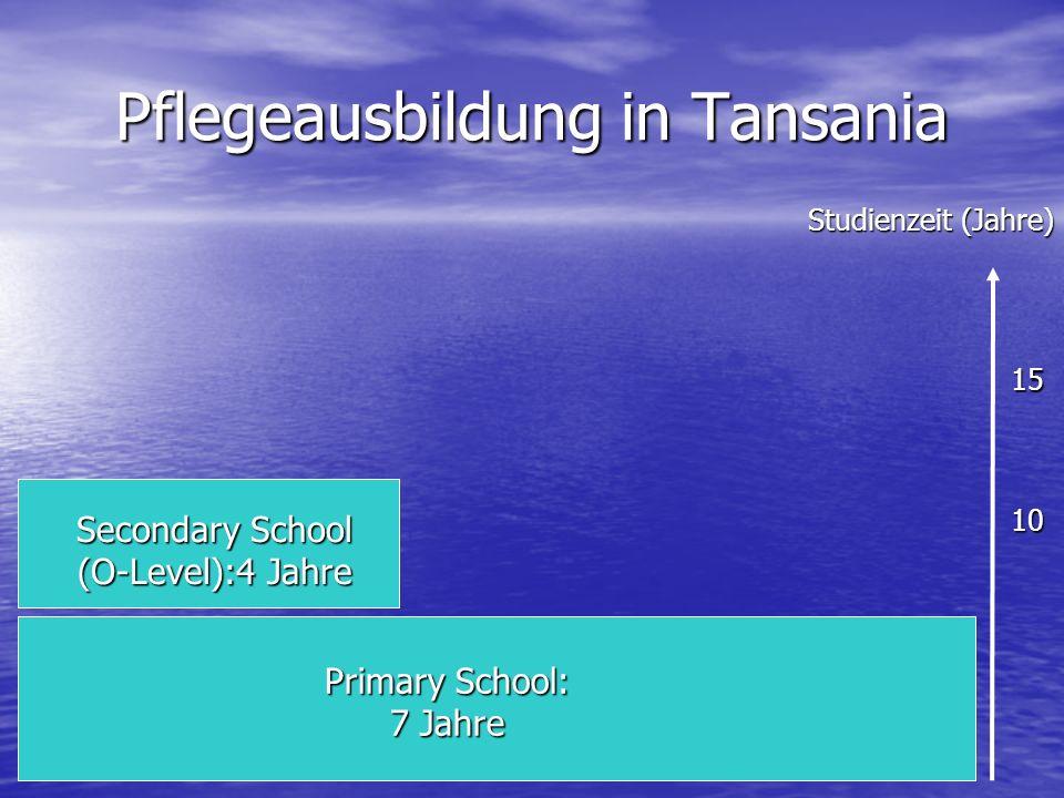 Pflegeausbildung in Tansania Primary School: 7 Jahre Secondary School (O-Level):4 Jahre Studienzeit (Jahre) 10 15