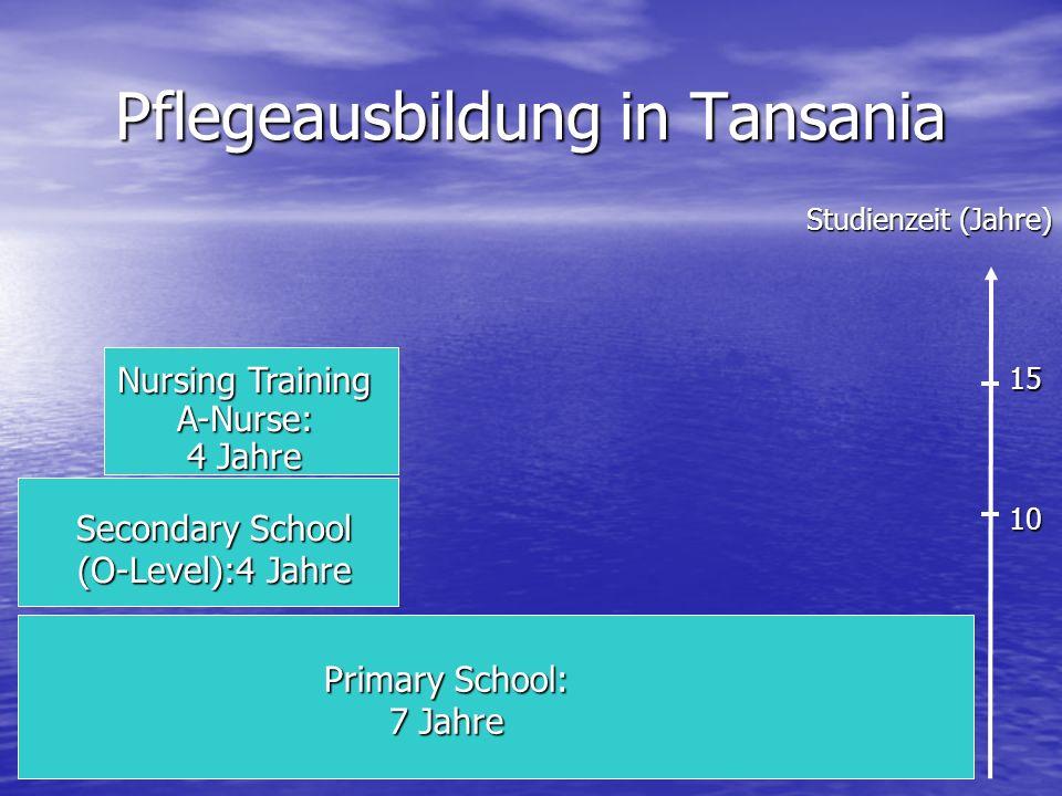 Pflegeausbildung in Tansania Primary School: 7 Jahre Secondary School (O-Level):4 Jahre Nursing Training A-Nurse: 4 Jahre Studienzeit (Jahre) 10 15