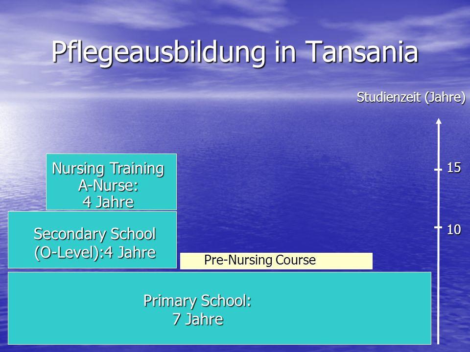 Pflegeausbildung in Tansania Primary School: 7 Jahre Secondary School (O-Level):4 Jahre Nursing Training A-Nurse: 4 Jahre Pre-Nursing Course Studienzeit (Jahre) 10 15