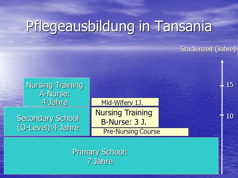 Pflegeausbildung in Tansania Primary School: 7 Jahre Secondary School (O-Level):4 Jahre Nursing Training A-Nurse: 4 Jahre Pre-Nursing Course Studienzeit (Jahre) 10 15 Nursing Training B-Nurse: 3 J.