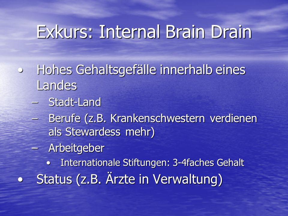 Exkurs: Internal Brain Drain Hohes Gehaltsgefälle innerhalb eines LandesHohes Gehaltsgefälle innerhalb eines Landes –Stadt-Land –Berufe (z.B.