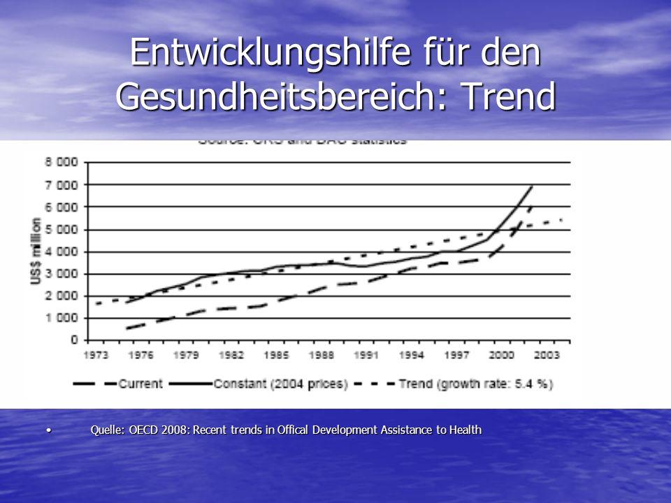 Entwicklungshilfe für den Gesundheitsbereich: Trend Quelle: OECD 2008: Recent trends in Offical Development Assistance to HealthQuelle: OECD 2008: Recent trends in Offical Development Assistance to Health