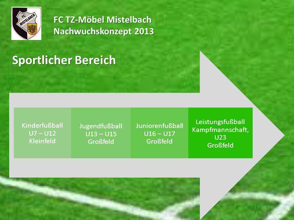 FC TZ-Möbel Mistelbach Nachwuchskonzept 2013 Sportlicher Bereich Kinderfußball U7 – U12 Kleinfeld Jugendfußball U13 – U15 Großfeld Juniorenfußball U16