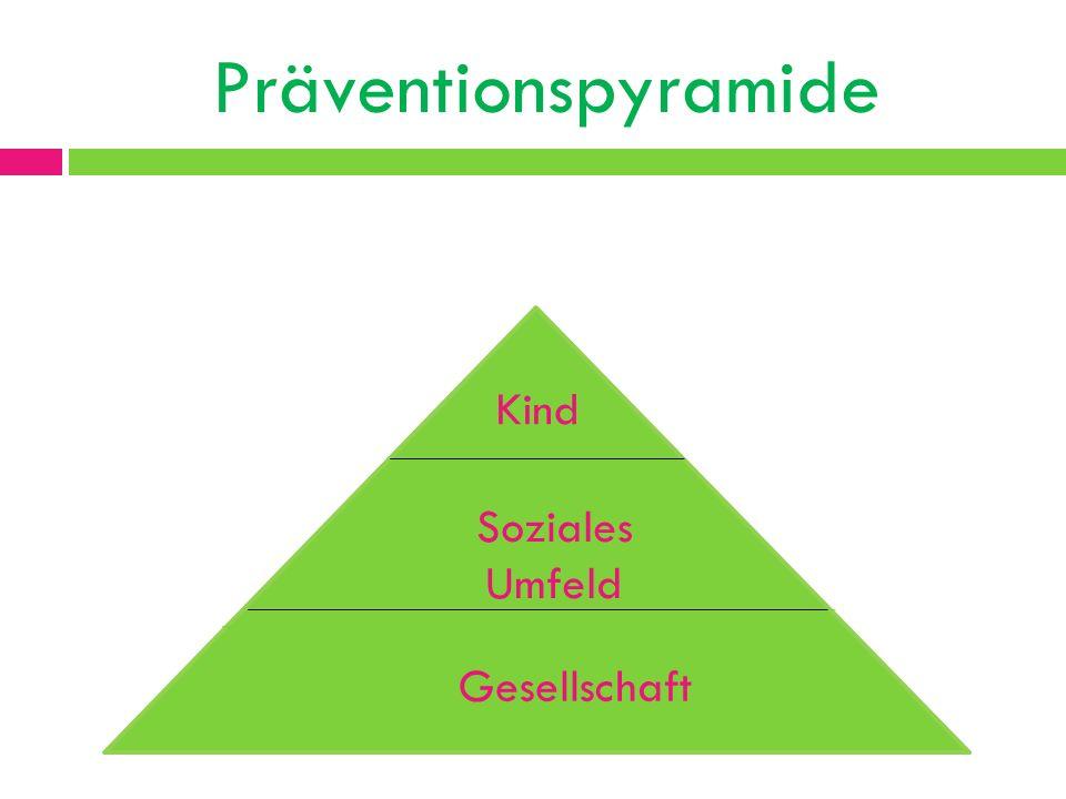 Präventionspyramide Soziales Umfeld Gesellschaft Kind