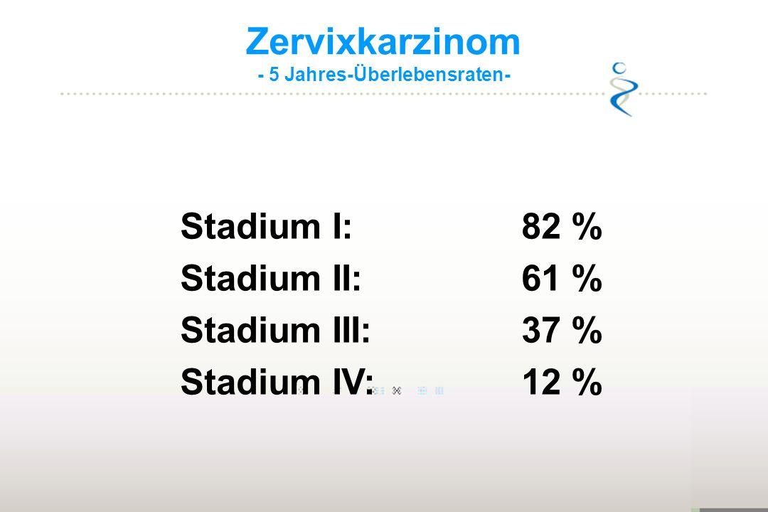 Zervixkarzinom - 5 Jahres-Überlebensraten- Stadium I:82 % Stadium II:61 % Stadium III:37 % Stadium IV:12 %