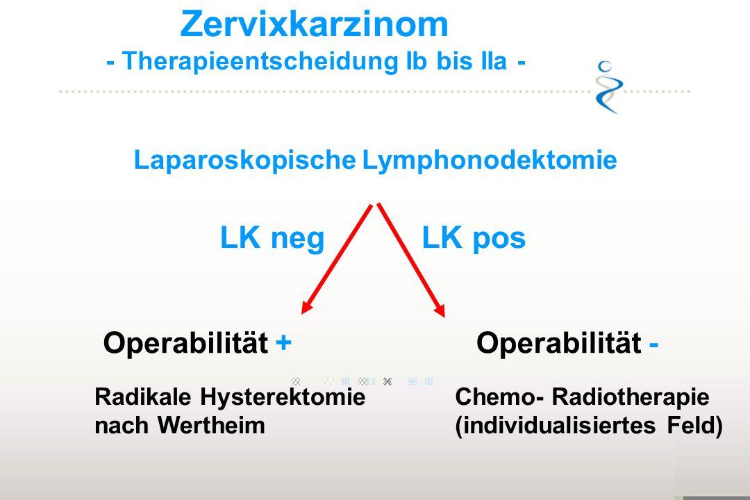 Zervixkarzinom - Therapieentscheidung Ib bis IIa - Laparoskopische Lymphonodektomie LK posLK neg Operabilität +Operabilität - Radikale Hysterektomie n