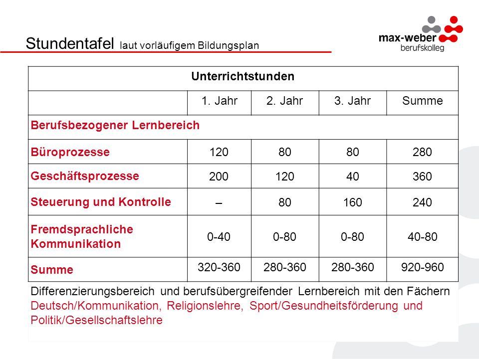 Lernsituationen Lernfeld Curriculare Analyse Lern- situationen Didaktische Jahres- planung Lern- arrange- ments Lernfeld 3 Aufträge bearbeiten Kunden- anfrage...